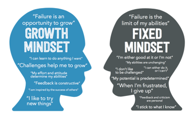 Growth Mindset at Parochial